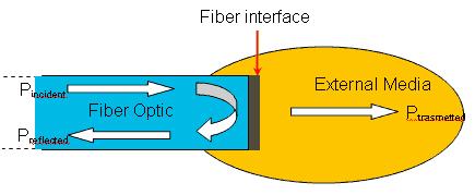 fiber_interface